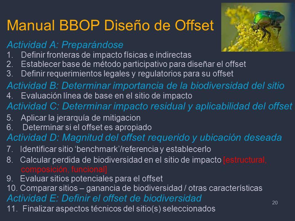 20 Manual BBOP Diseño de Offset Actividad A: Preparándose 1.Definir fronteras de impacto físicas e indirectas 2.Establecer base de método participativ