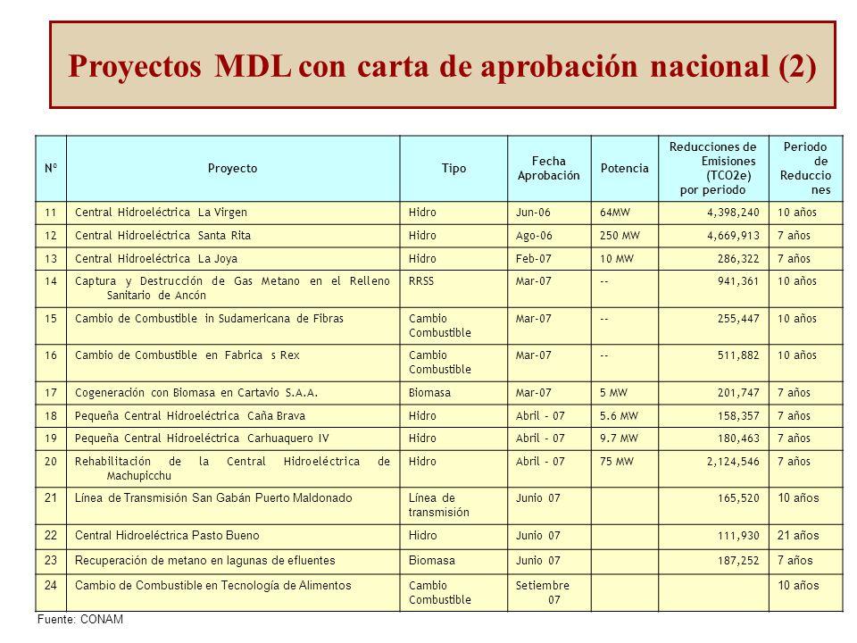NºProyectoTipo Fecha Aprobación Potencia Reducciones de Emisiones (TCO2e) por periodo Periodo de Reduccio nes 11Central Hidroeléctrica La VirgenHidroJun-0664MW4,398,24010 años 12Central Hidroeléctrica Santa RitaHidroAgo-06250 MW4,669,9137 años 13Central Hidroeléctrica La JoyaHidroFeb-0710 MW286,3227 años 14Captura y Destrucción de Gas Metano en el Relleno Sanitario de Ancón RRSSMar-07--941,36110 años 15Cambio de Combustible in Sudamericana de FibrasCambio Combustible Mar-07--255,44710 años 16Cambio de Combustible en Fabrica s RexCambio Combustible Mar-07--511,88210 años 17Cogeneración con Biomasa en Cartavio S.A.A.BiomasaMar-075 MW201,7477 años 18Pequeña Central Hidroeléctrica Caña BravaHidroAbril - 075.6 MW158,3577 años 19Pequeña Central Hidroeléctrica Carhuaquero IVHidroAbril - 079.7 MW180,4637 años 20Rehabilitación de la Central Hidroeléctrica de Machupicchu HidroAbril - 0775 MW2,124,5467 años 21Línea de Transmisión San Gabán Puerto MaldonadoLínea de transmisión Junio 07165,520 10 años 22Central Hidroeléctrica Pasto BuenoHidro Junio 07111,930 21 años 23Recuperación de metano en lagunas de efluentesBiomasa Junio 07187,252 7 años 24Cambio de Combustible en Tecnología de Alimentos Cambio Combustible Setiembre 07 10 años Proyectos MDL con carta de aprobación nacional (2) Fuente: CONAM