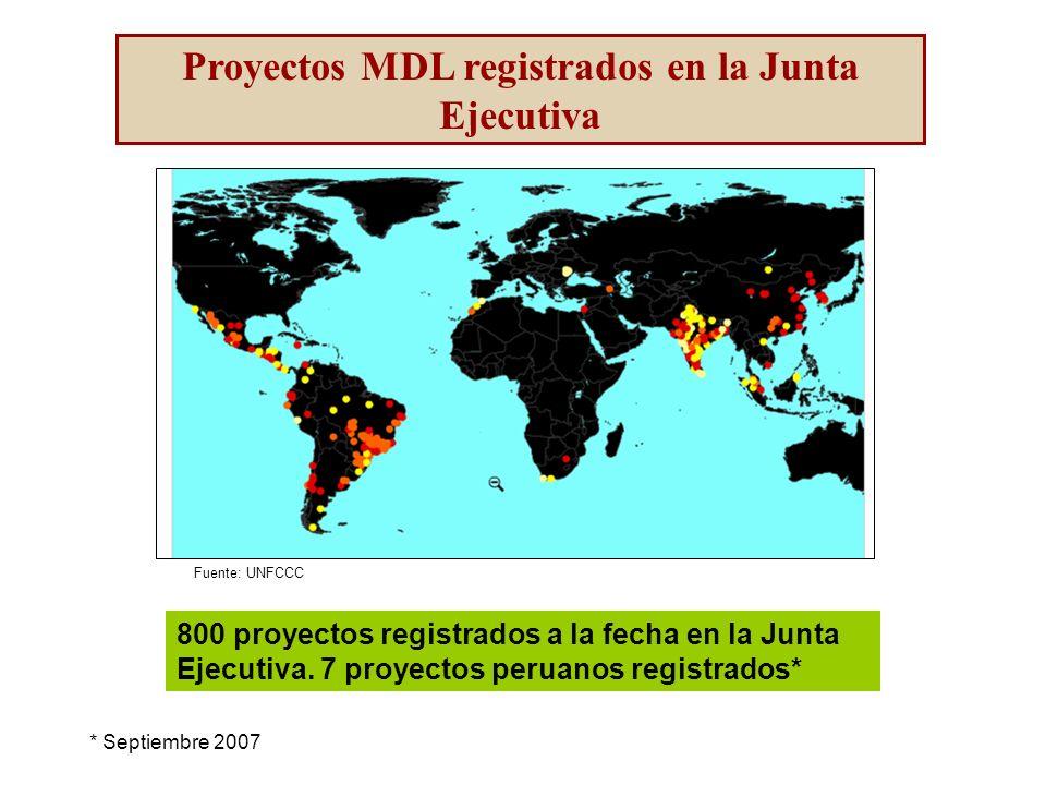 Fuente: UNFCCC Proyectos MDL registrados en la Junta Ejecutiva 800 proyectos registrados a la fecha en la Junta Ejecutiva.