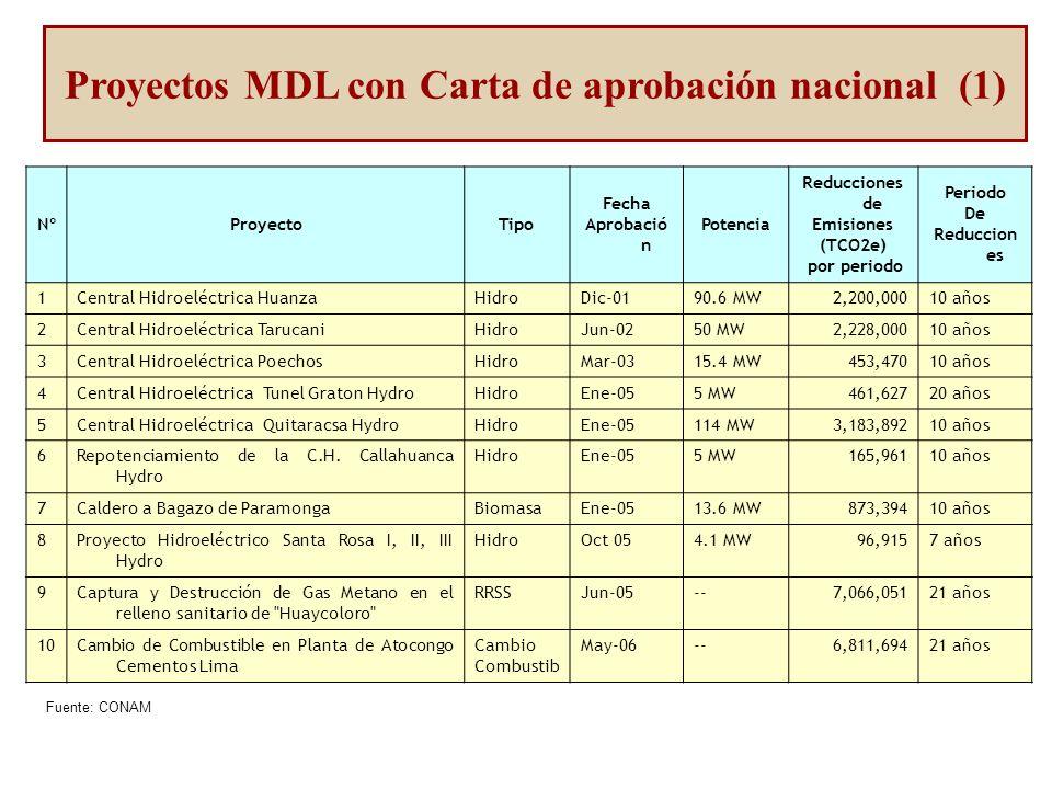 Proyectos MDL – Biomasa 11 Proyectos US$ 153 millones 1.2 millones tCO2e anual Proyectos MDL – Cambio de Combustible 3 Proyectos US$ 7 millones 490 mil tCO2e anual Nuevo Portafolio de Proyectos MDL - Energía