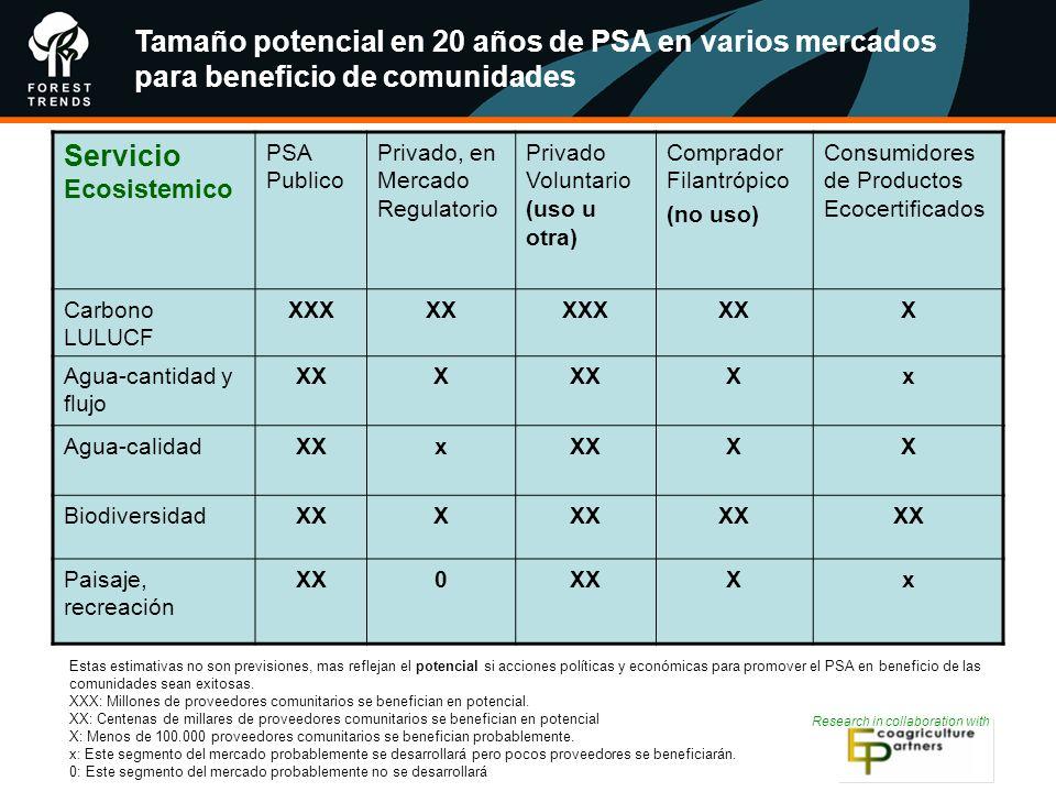 Research in collaboration with Tamaño potencial en 20 años de PSA en varios mercados para beneficio de comunidades Servicio Ecosistemico PSA Publico P