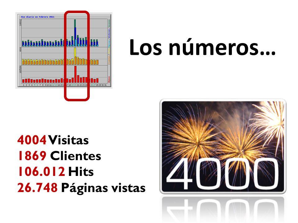 4004 Visitas 1869 Clientes 106.012 Hits 26.748 Páginas vistas Los números…