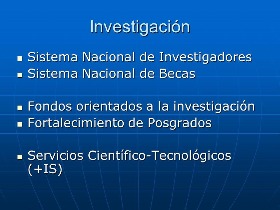 Investigación Sistema Nacional de Investigadores Sistema Nacional de Investigadores Sistema Nacional de Becas Sistema Nacional de Becas Fondos orientados a la investigación Fondos orientados a la investigación Fortalecimiento de Posgrados Fortalecimiento de Posgrados Servicios Científico-Tecnológicos (+IS) Servicios Científico-Tecnológicos (+IS)