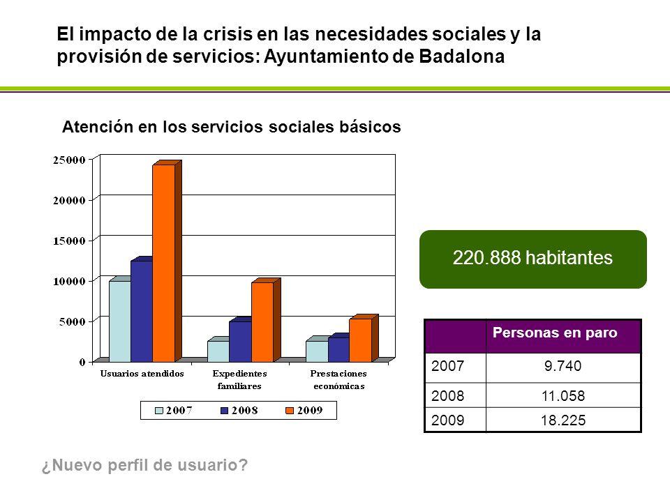 El impacto de la crisis en las necesidades sociales y la provisión de servicios: Ayuntamiento de Badalona Personas en paro 20079.740 200811.058 200918.225 220.888 habitantes Atención en los servicios sociales básicos ¿Nuevo perfil de usuario