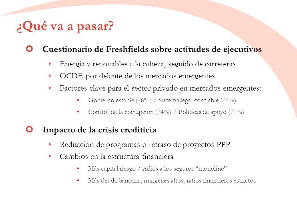 ¿Qué va a pasar? Cuestionario de Freshfields sobre actitudes de ejecutivos Energía y renovables a la cabeza, seguido de carreteras OCDE por delante de