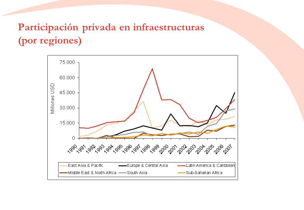 Participación privada en infraestructuras (por regiones)