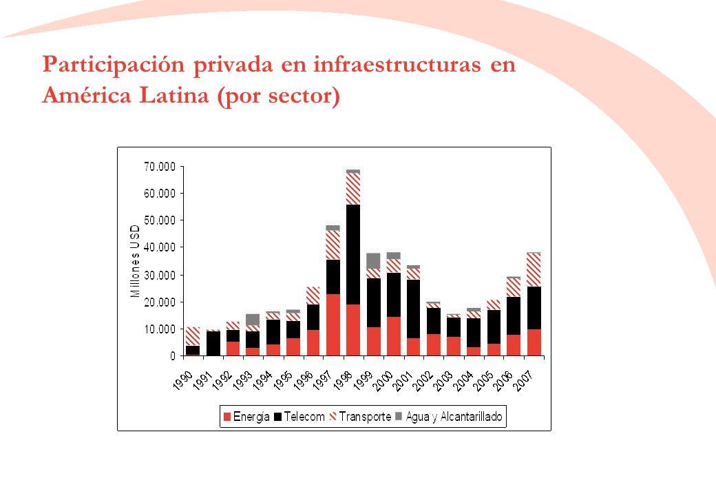 Participación privada en infraestructuras en América Latina (por sector)