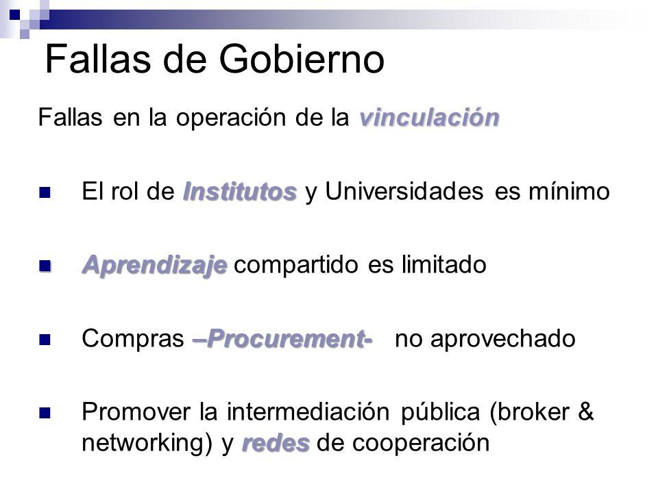 Fallas de Gobierno vinculación Fallas en la operación de la vinculación Institutos El rol de Institutos y Universidades es mínimo Aprendizaje Aprendiz
