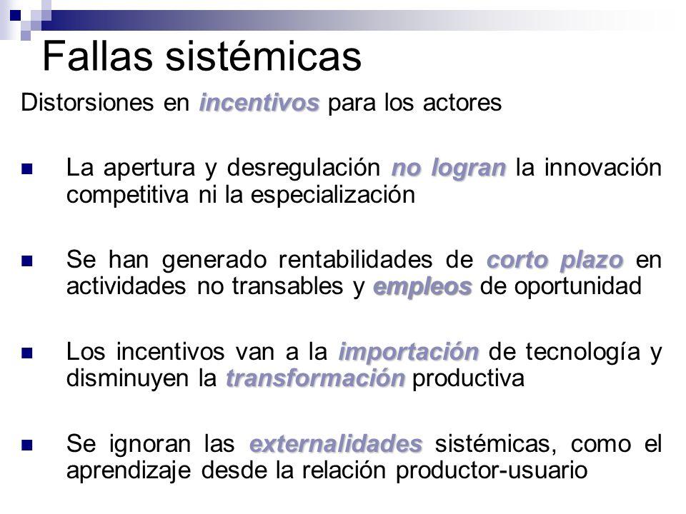 Fallas sistémicas incentivos Distorsiones en incentivos para los actores no logran La apertura y desregulación no logran la innovación competitiva ni