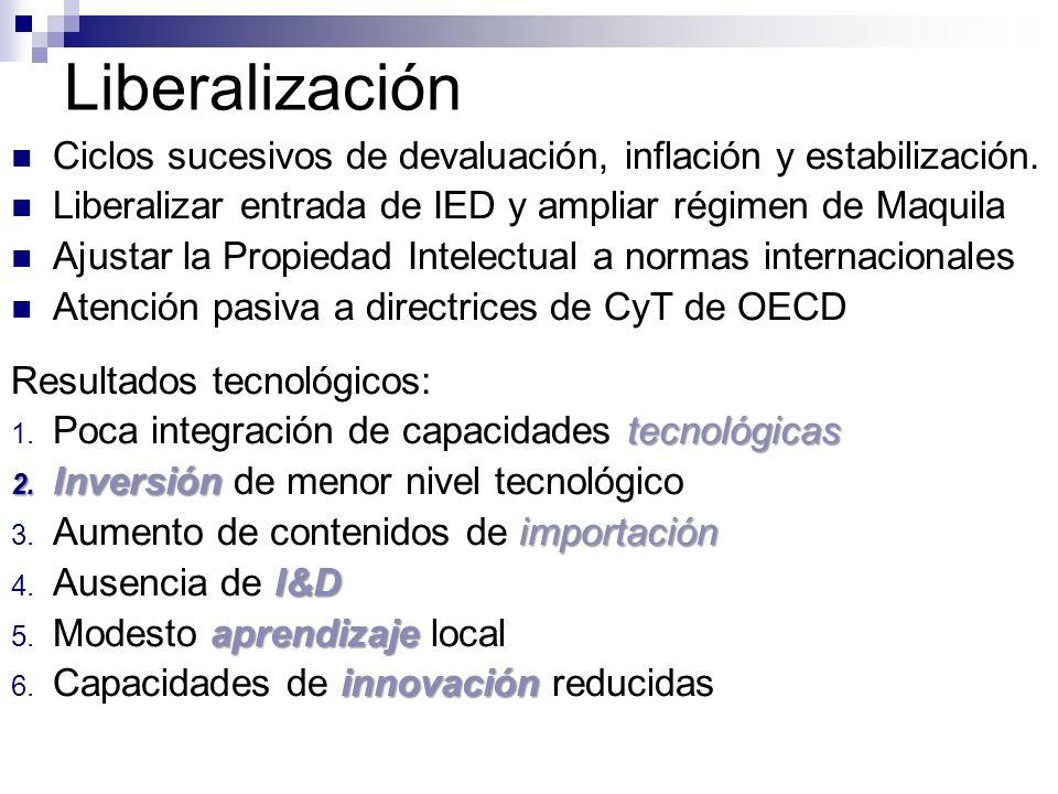 Liberalización Ciclos sucesivos de devaluación, inflación y estabilización. Liberalizar entrada de IED y ampliar régimen de Maquila Ajustar la Propied