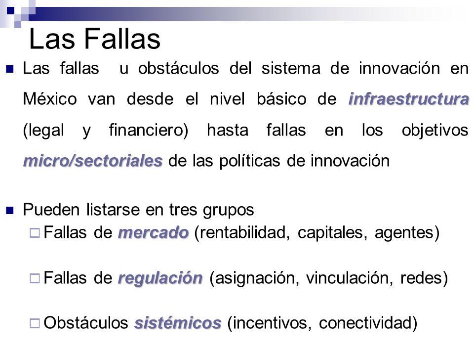 Las Fallas infraestructura micro/sectoriales Las fallas u obstáculos del sistema de innovación en México van desde el nivel básico de infraestructura
