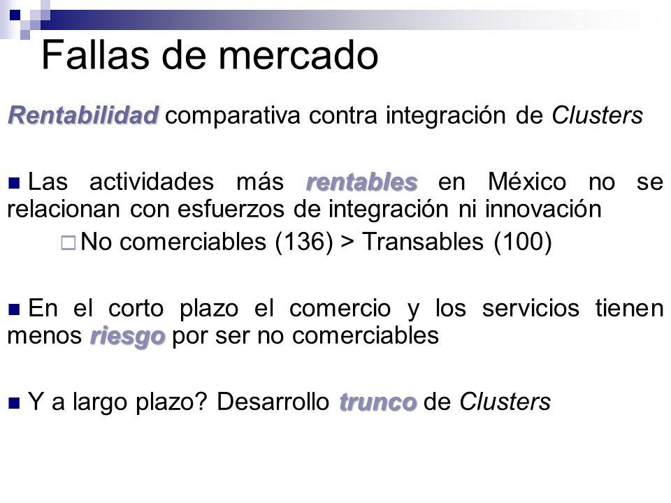 Fallas de mercado Rentabilidad Rentabilidad comparativa contra integración de Clusters rentables Las actividades más rentables en México no se relacio