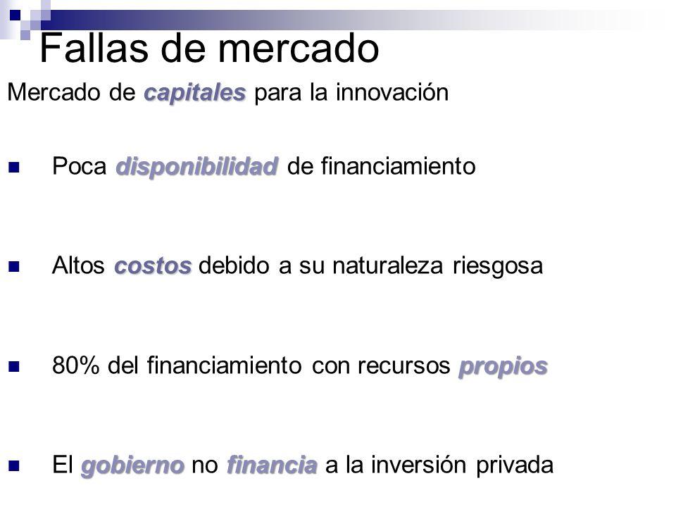 Fallas de mercado capitales Mercado de capitales para la innovación disponibilidad Poca disponibilidad de financiamiento costos Altos costos debido a