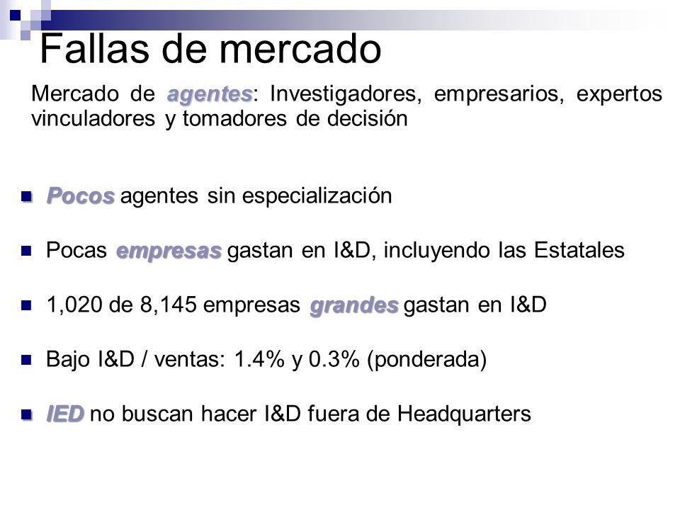 Fallas de mercado agentes Mercado de agentes: Investigadores, empresarios, expertos vinculadores y tomadores de decisión Pocos Pocos agentes sin espec