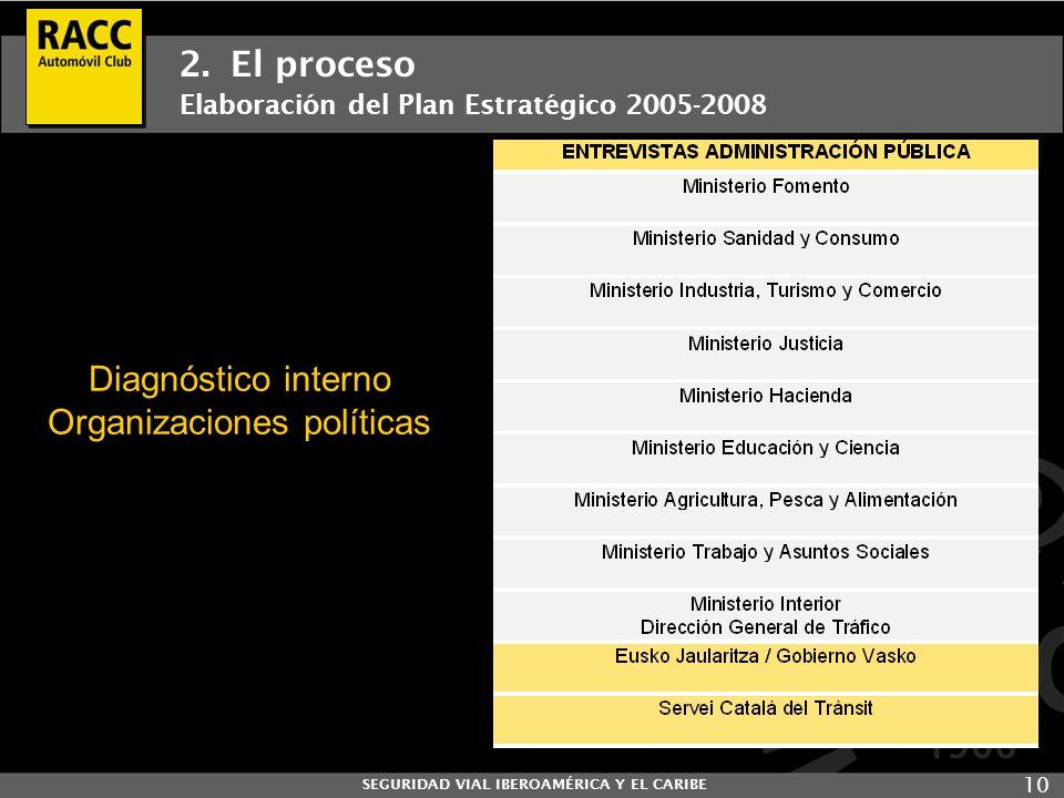 SEGURIDAD VIAL IBEROAMÉRICA Y EL CARIBE 10 2. El proceso Elaboración del Plan Estratégico 2005-2008 Diagnóstico interno Organizaciones políticas