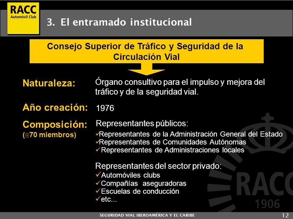 SEGURIDAD VIAL IBEROAMÉRICA Y EL CARIBE 12 3. El entramado institucional Consejo Superior de Tráfico y Seguridad de la Circulación Vial Naturaleza: Ór