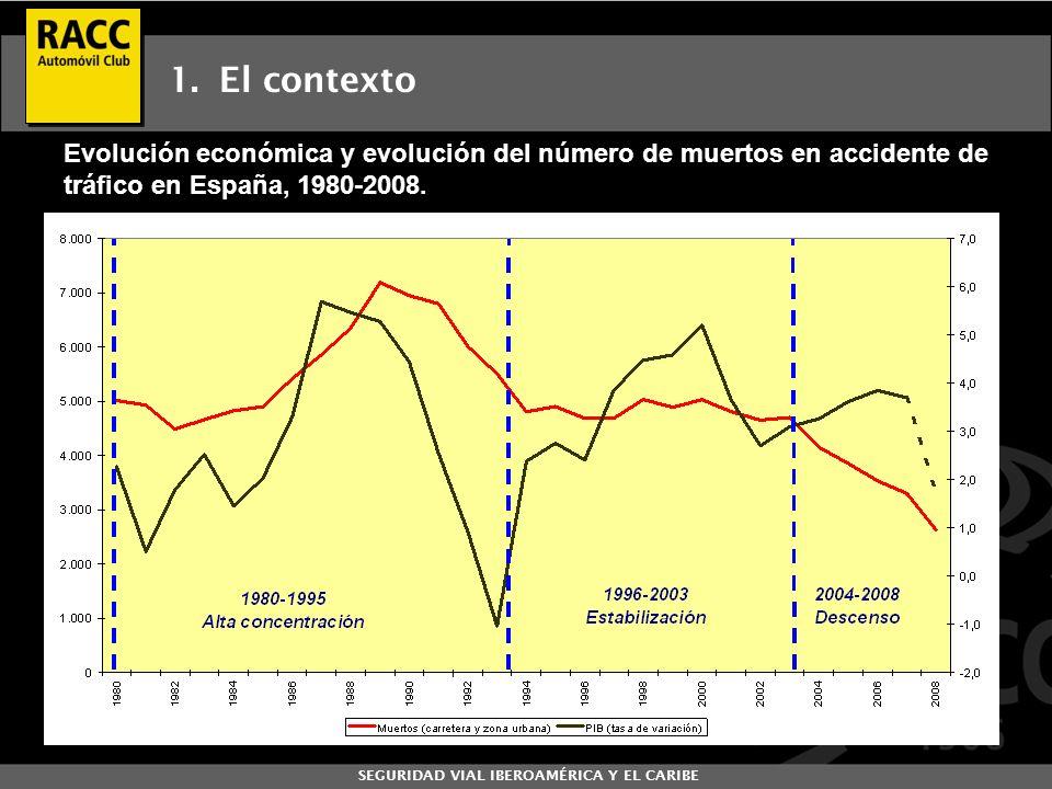 SEGURIDAD VIAL IBEROAMÉRICA Y EL CARIBE 1. El contexto Evolución económica y evolución del número de muertos en accidente de tráfico en España, 1980-2