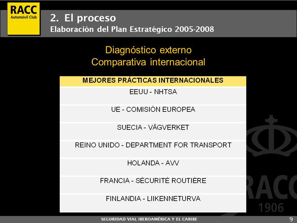 SEGURIDAD VIAL IBEROAMÉRICA Y EL CARIBE 9 2. El proceso Elaboración del Plan Estratégico 2005-2008 Diagnóstico externo Comparativa internacional