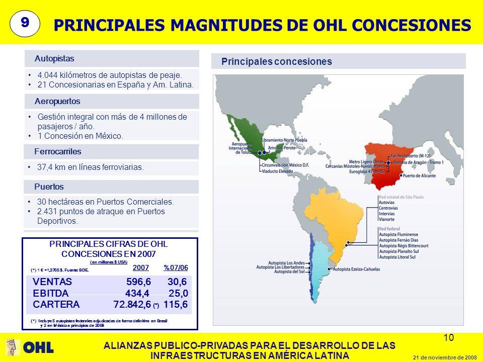 ALIANZAS PUBLICO-PRIVADAS PARA EL DESARROLLO DE LAS INFRAESTRUCTURAS EN AMÉRICA LATINA 21 de noviembre de 2008 10 9 PRINCIPALES MAGNITUDES DE OHL CONCESIONES Autopistas 4.044 kilómetros de autopistas de peaje.