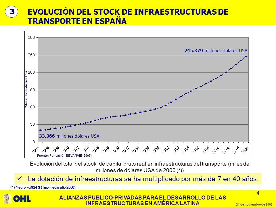 ALIANZAS PUBLICO-PRIVADAS PARA EL DESARROLLO DE LAS INFRAESTRUCTURAS EN AMÉRICA LATINA 21 de noviembre de 2008 4 4 EVOLUCIÓN DEL STOCK DE INFRAESTRUCTURAS DE TRANSPORTE EN ESPAÑA La dotación de infraestructuras se ha multiplicado por más de 7 en 40 años.