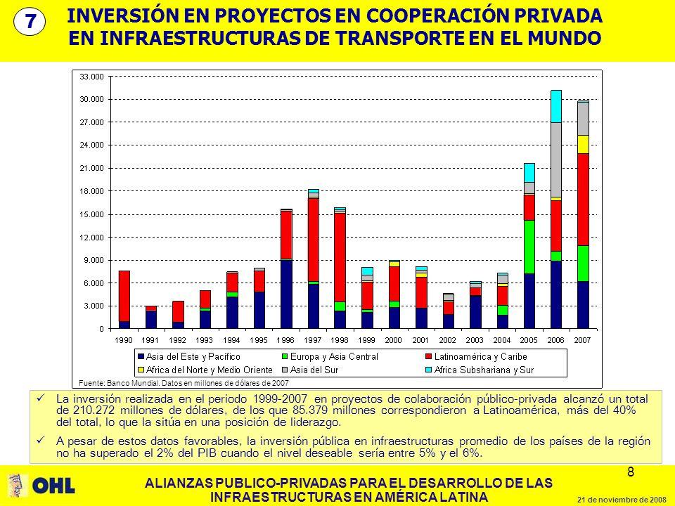 ALIANZAS PUBLICO-PRIVADAS PARA EL DESARROLLO DE LAS INFRAESTRUCTURAS EN AMÉRICA LATINA 21 de noviembre de 2008 8 8 INVERSIÓN EN PROYECTOS EN COOPERACIÓN PRIVADA EN INFRAESTRUCTURAS DE TRANSPORTE EN EL MUNDO 7 La inversión realizada en el periodo 1999-2007 en proyectos de colaboración público-privada alcanzó un total de 210.272 millones de dólares, de los que 85.379 millones correspondieron a Latinoamérica, más del 40% del total, lo que la sitúa en una posición de liderazgo.