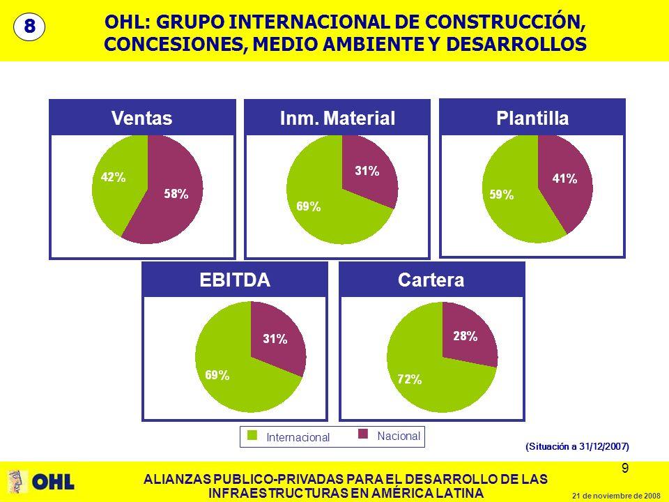 ALIANZAS PUBLICO-PRIVADAS PARA EL DESARROLLO DE LAS INFRAESTRUCTURAS EN AMÉRICA LATINA 21 de noviembre de 2008 9 9 OHL: GRUPO INTERNACIONAL DE CONSTRUCCIÓN, CONCESIONES, MEDIO AMBIENTE Y DESARROLLOS Internacional Ventas EBITDA Inm.