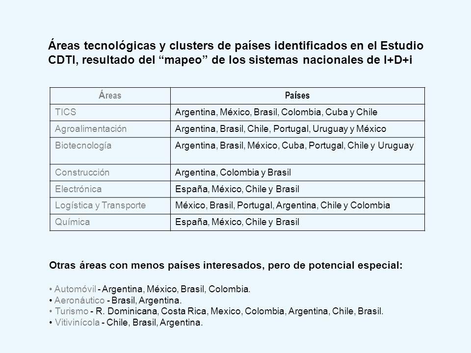 Áreas tecnológicas y clusters de países identificados en el Estudio CDTI, resultado del mapeo de los sistemas nacionales de I+D+i Otras áreas con meno