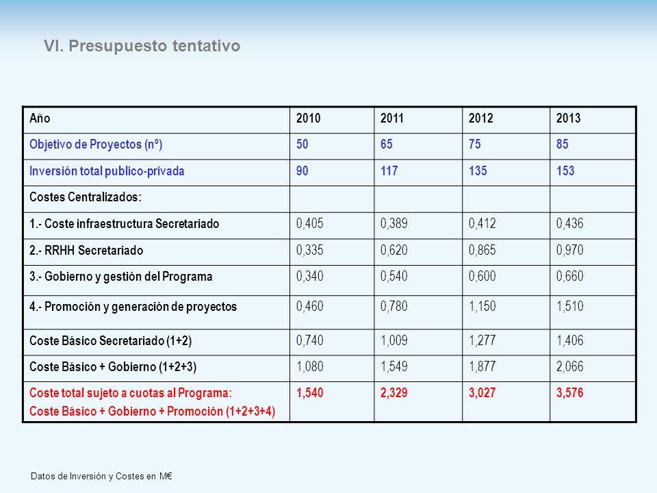 VI. Presupuesto tentativo Año2010201120122013 Objetivo de Proyectos (nº)50657585 Inversión total publico-privada90117135153 Costes Centralizados: 1.-