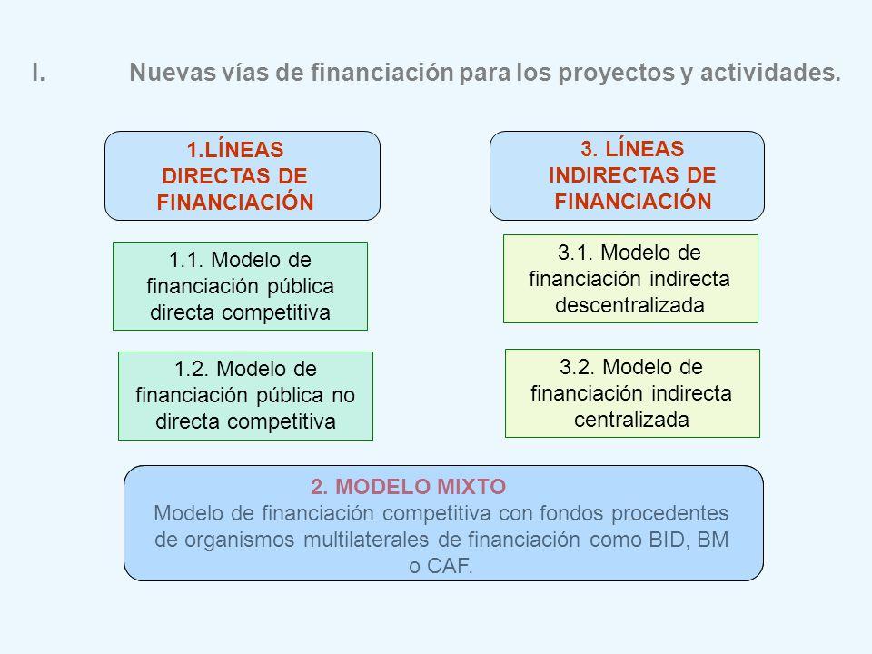 1.LÍNEAS DIRECTAS DE FINANCIACIÓN 3. LÍNEAS INDIRECTAS DE FINANCIACIÓN 1.1. Modelo de financiación pública directa competitiva 1.2. Modelo de financia