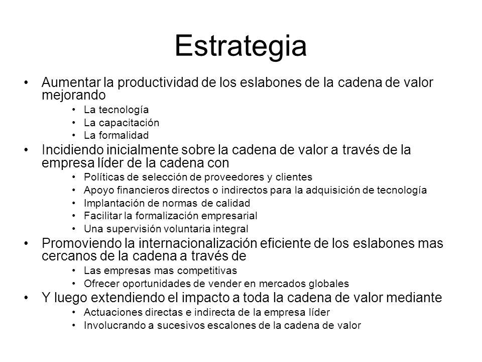 Empresa Líder Formalidad Tecnología Proveedores Clientes TecnologíaFormalidad Capacitación Internacionalización