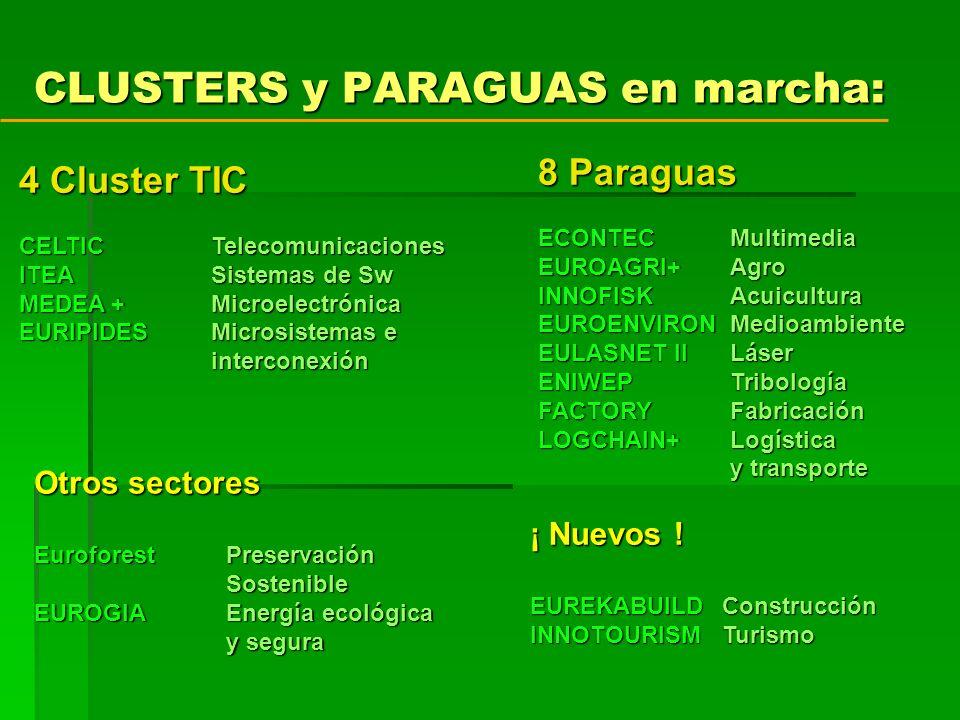 CLUSTERS y PARAGUAS en marcha: 8 Paraguas ECONTECMultimedia EUROAGRI+Agro INNOFISKAcuicultura EUROENVIRONMedioambiente EULASNET IILáser ENIWEPTribología FACTORYFabricación LOGCHAIN+Logística y transporte 4 Cluster TIC CELTICTelecomunicaciones ITEA Sistemas de Sw MEDEA +Microelectrónica EURIPIDESMicrosistemas e interconexión Otros sectores Euroforest Preservación Sostenible EUROGIAEnergía ecológica y segura ¡ Nuevos .