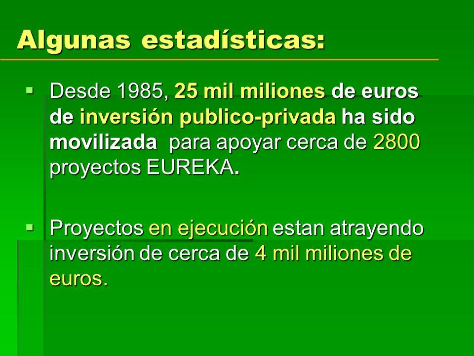Algunas estadísticas: Desde 1985, 25 mil miliones de euros de inversión publico-privada ha sido movilizada para apoyar cerca de 2800 proyectos EUREKA.