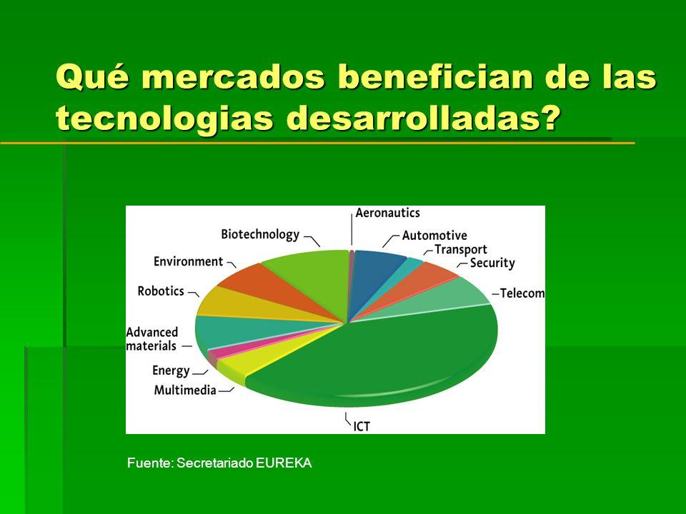 Qué mercados benefician de las tecnologias desarrolladas Fuente: Secretariado EUREKA