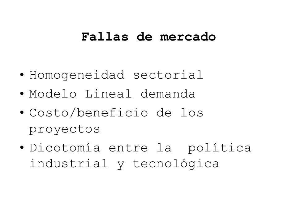 Fallas de mercado Homogeneidad sectorial Modelo Lineal demanda Costo/beneficio de los proyectos Dicotomía entre la política industrial y tecnológica