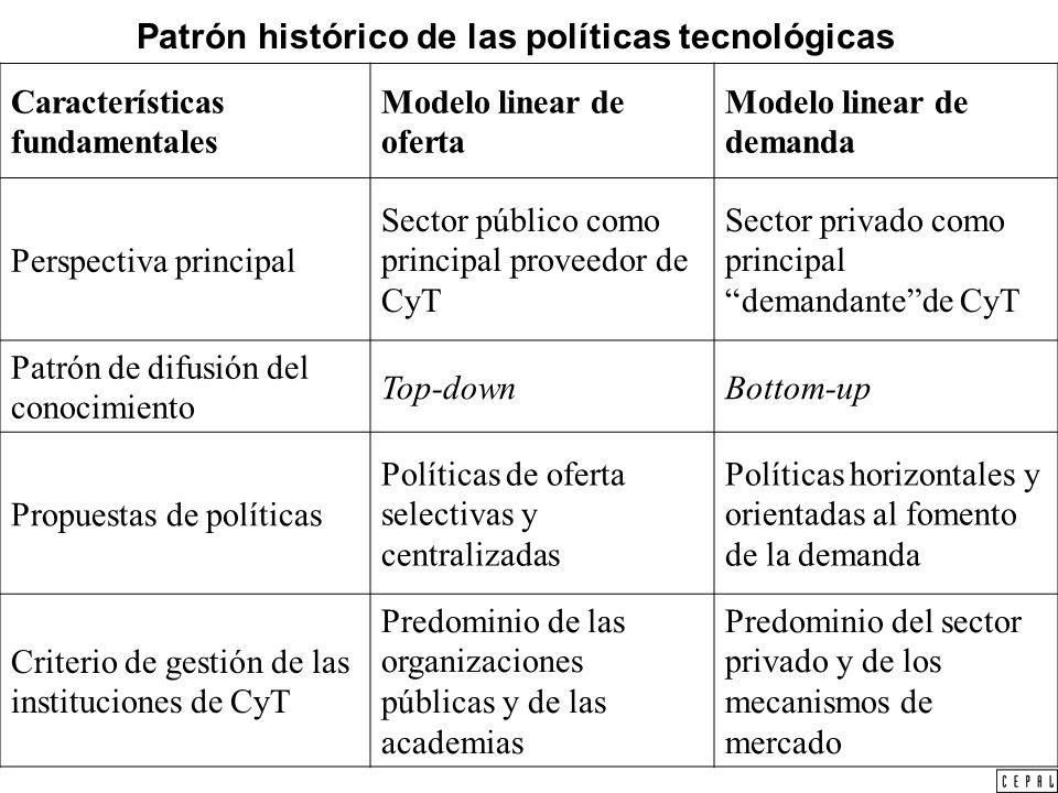 Patrón histórico de las políticas tecnológicas Características fundamentales Modelo linear de oferta Modelo linear de demanda Perspectiva principal Se