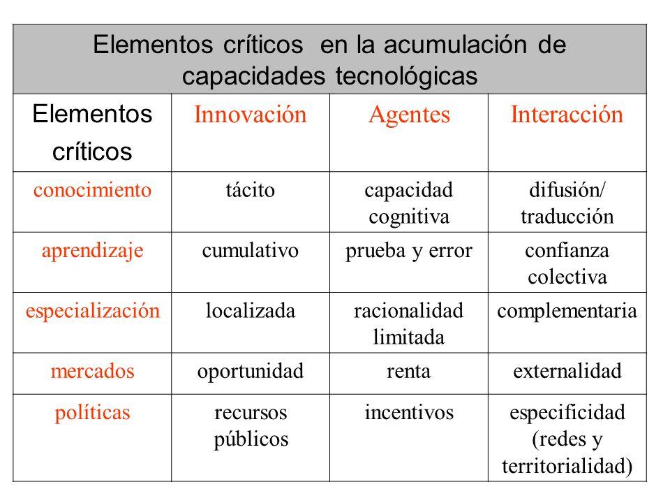 Elementos críticos en la acumulación de capacidades tecnológicas Elementos críticos InnovaciónAgentesInteracción conocimientotácitocapacidad cognitiva