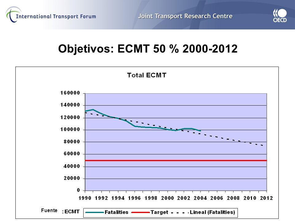 Objetivos: ECMT 50 % 2000-2012 Fuente