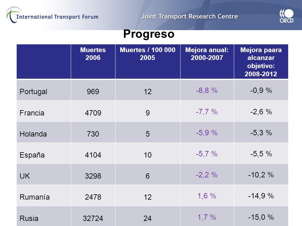 Progreso Muertes 2006 Muertes / 100 000 2005 Mejora anual: 2000-2007 Mejora paara alcanzar objetivo: 2008-2012 Portugal96912 -8,8 %-0,9 % Francia47099 -7,7 %-2,6 % Holanda7305 -5,9 %-5,3 % España410410 -5,7 %-5,5 % UK32986 -2,2 %-10,2 % Rumanía247812 1,6 %-14,9 % Rusia3272424 1,7 %-15,0 %
