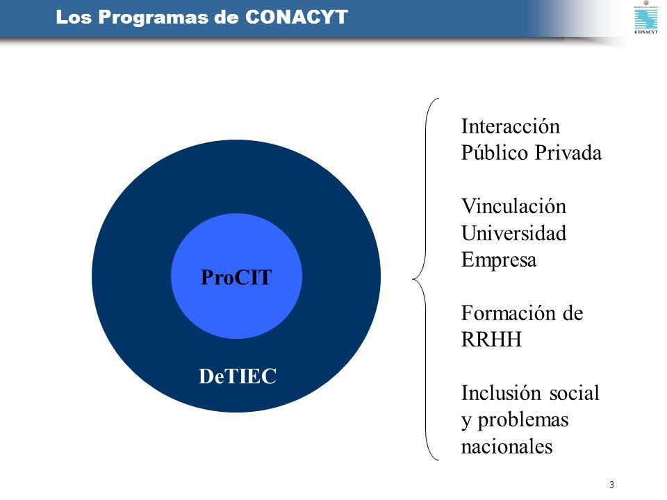 3 Los Programas de CONACYT ProCIT DeTIEC Interacción Público Privada Vinculación Universidad Empresa Formación de RRHH Inclusión social y problemas na