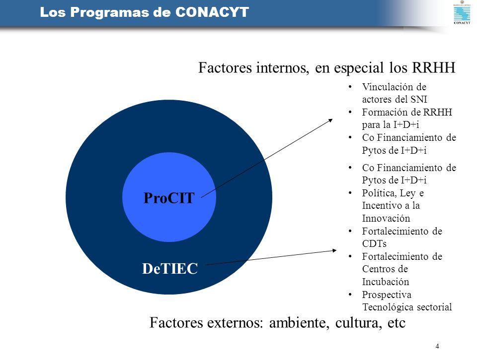 4 Los Programas de CONACYT ProCIT DeTIEC Vinculación de actores del SNI Formación de RRHH para la I+D+i Co Financiamiento de Pytos de I+D+i Política,