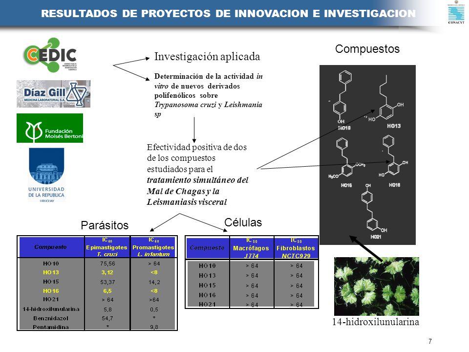 7 RESULTADOS DE PROYECTOS DE INNOVACION E INVESTIGACION Investigación aplicada Efectividad positiva de dos de los compuestos estudiados para el tratam