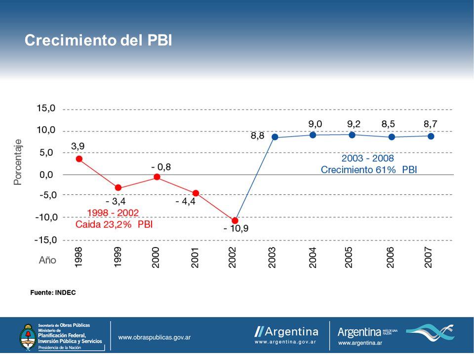Crecimiento del PBI
