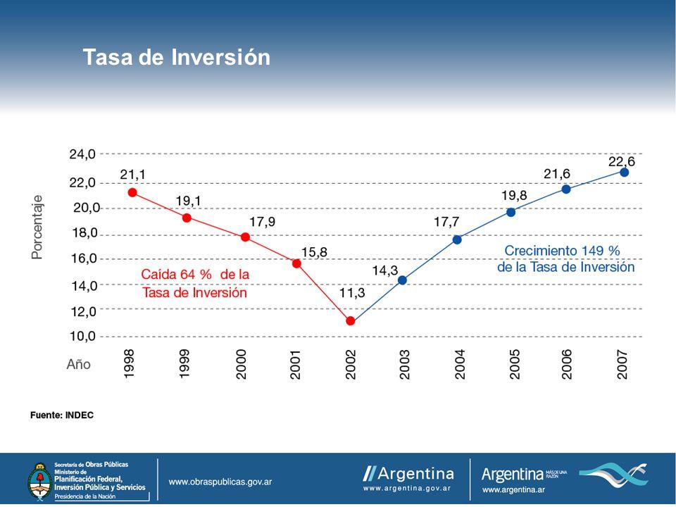 Tasa de Inversión