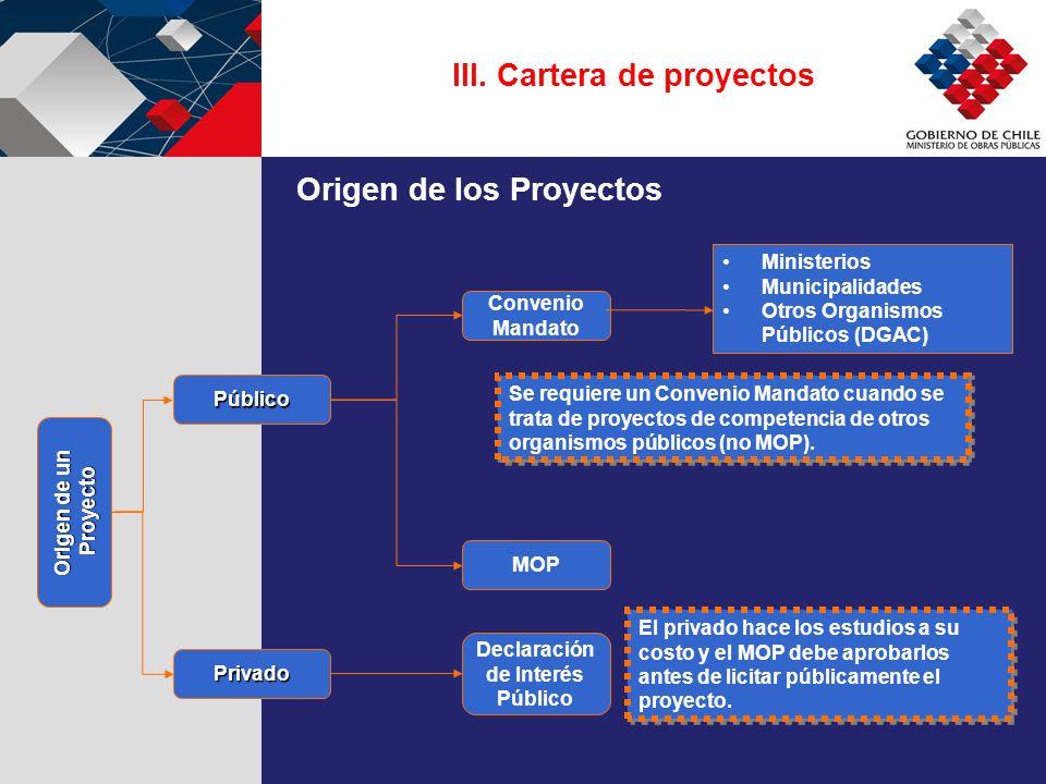 Público Privado Convenio Mandato MOP Declaración de Interés Público Ministerios Municipalidades Otros Organismos Públicos (DGAC) Se requiere un Conven