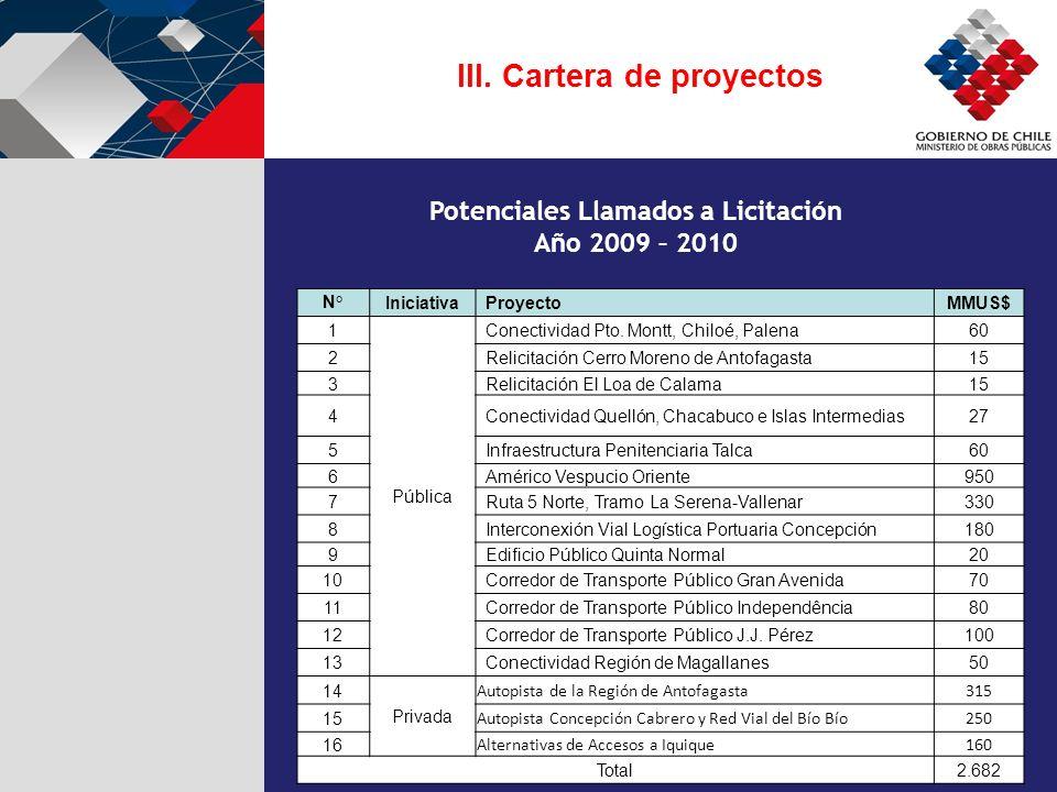 N°IniciativaProyectoMMUS$ 1 Pública Conectividad Pto. Montt, Chiloé, Palena60 2Relicitación Cerro Moreno de Antofagasta15 3Relicitación El Loa de Cala