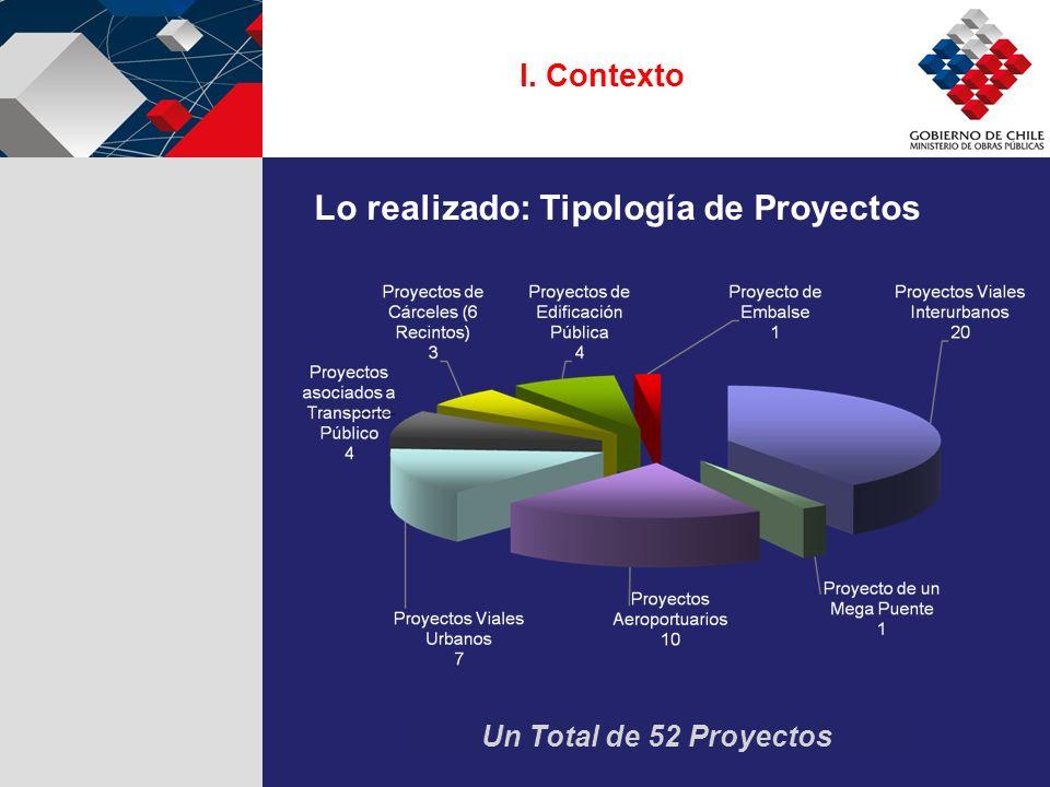 Un Total de 52 Proyectos I. Contexto Lo realizado: Tipología de Proyectos