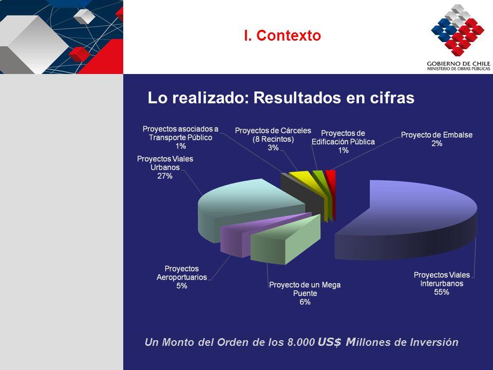 I. Contexto Lo realizado: Resultados en cifras Un Monto del Orden de los 8.000 US$ M illones de Inversión