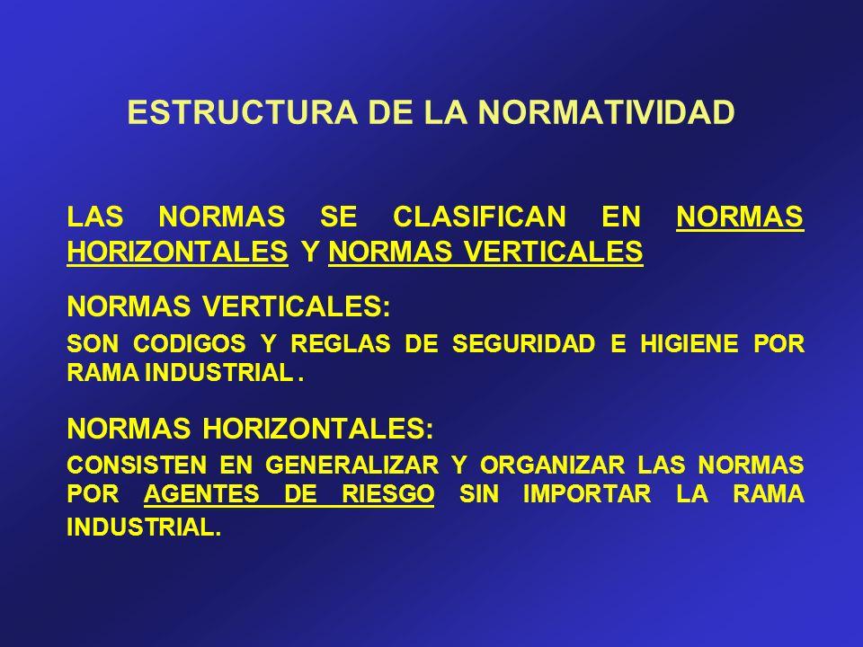 ESTRUCTURA DE LA NORMATIVIDAD LAS NORMAS SE CLASIFICAN EN NORMAS HORIZONTALES Y NORMAS VERTICALES NORMAS VERTICALES: SON CODIGOS Y REGLAS DE SEGURIDAD
