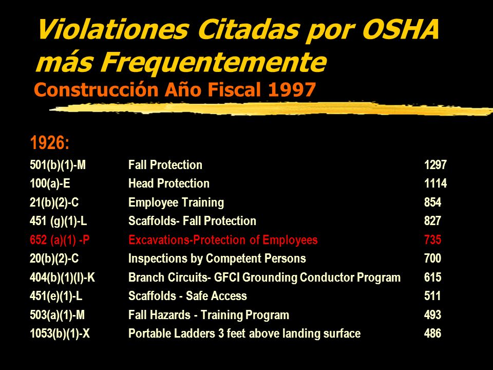 Violationes Citadas por OSHA más Frequentemente Construcción Año Fiscal 1997 1926: 501(b)(1)-MFall Protection1297 100(a)-EHead Protection1114 21(b)(2)-CEmployee Training854 451 (g)(1)-L Scaffolds- Fall Protection827 652 (a)(1) -PExcavations-Protection of Employees735 20(b)(2)-CInspections by Competent Persons700 404(b)(1)(I)-KBranch Circuits- GFCI Grounding Conductor Program615 451(e)(1)-LScaffolds - Safe Access511 503(a)(1)-MFall Hazards - Training Program493 1053(b)(1)-XPortable Ladders 3 feet above landing surface486