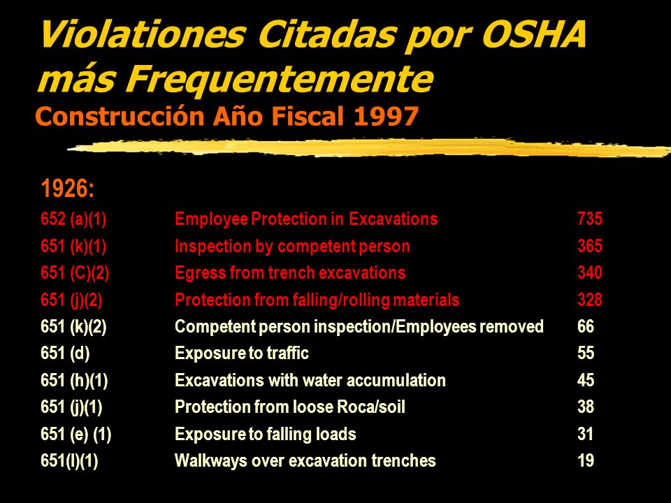 Violationes Citadas por OSHA más Frequentemente Construcción Año Fiscal 1997 1926: 652 (a)(1)Employee Protection in Excavations735 651 (k)(1)Inspection by competent person365 651 (C)(2)Egress from trench excavations340 651 (j)(2)Protection from falling/rolling materials328 651 (k)(2)Competent person inspection/Employees removed66 651 (d)Exposure to traffic55 651 (h)(1)Excavations with water accumulation45 651 (j)(1)Protection from loose Roca/soil38 651 (e) (1)Exposure to falling loads31 651(I)(1)Walkways over excavation trenches19